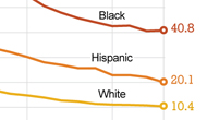 Teen abortion rates have declined for blacks, whites, and Hispanics